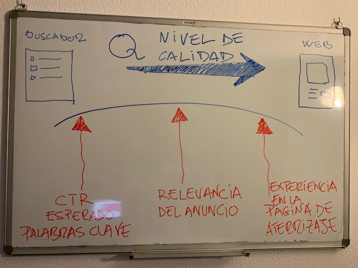 Nivel De Calidad Y Puentes Digitales
